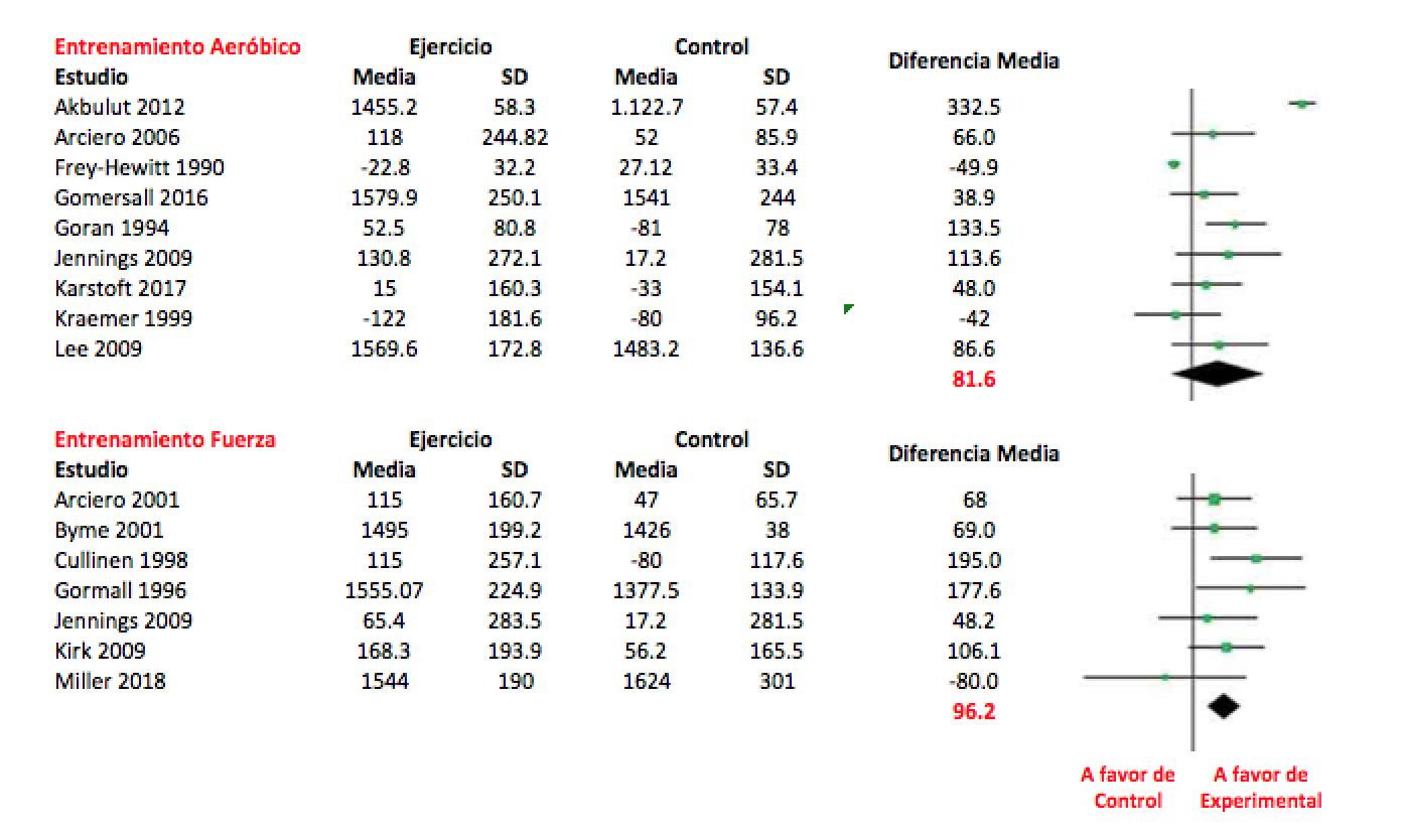 Figura 1. Comparación de los efectos del entrenamiento aeróbico frente al de fuerza. Efectos sobre la Tasa Metabólica de Reposo